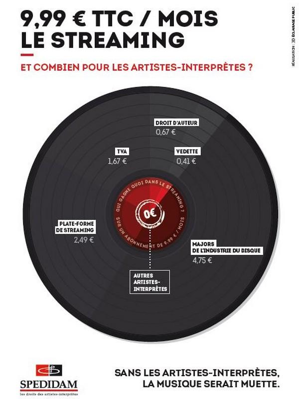 La SPEDIDAM en Avignon : Droits des artistes et aides au secteur culturel